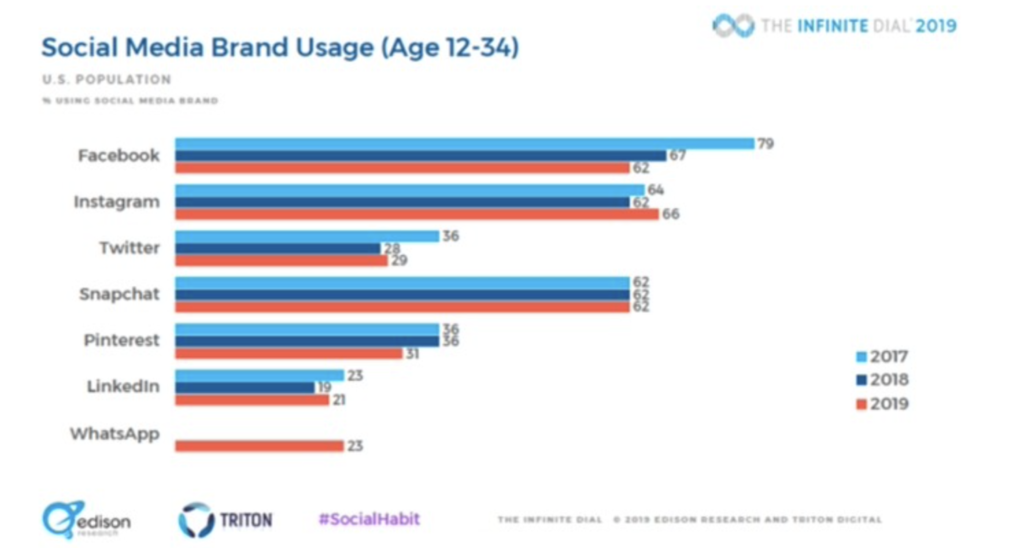 Who uses which social media tools